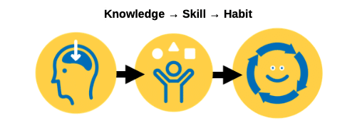 Knowledge - skill - habit